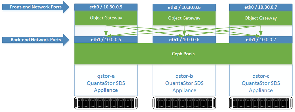 Qs4 front back network ports.png