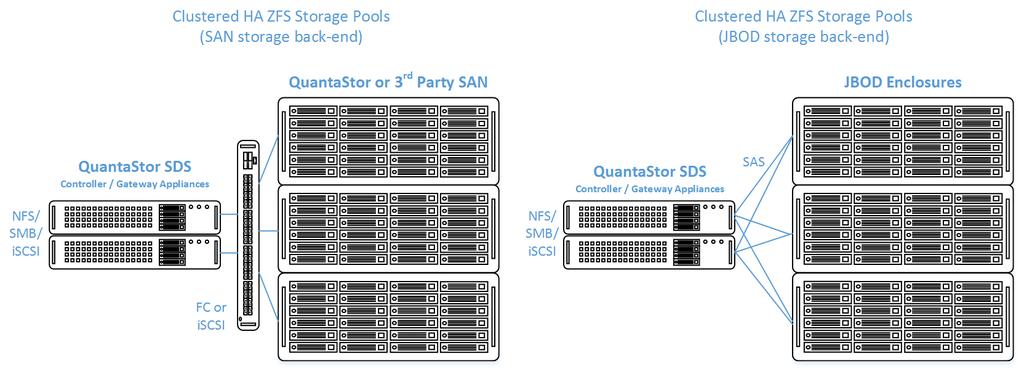 Setup Guide for Clustered HA Storage Pools - OSNEXUS Online