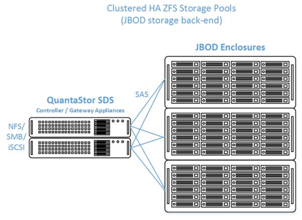 HA Cluster Setup (JBODs) - OSNEXUS Online Documentation Site