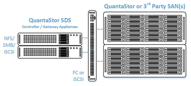 Qs clustered san minimum hardware.png